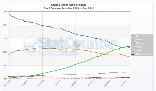 StatCounter-browser-ww-monthly-200812-2012081